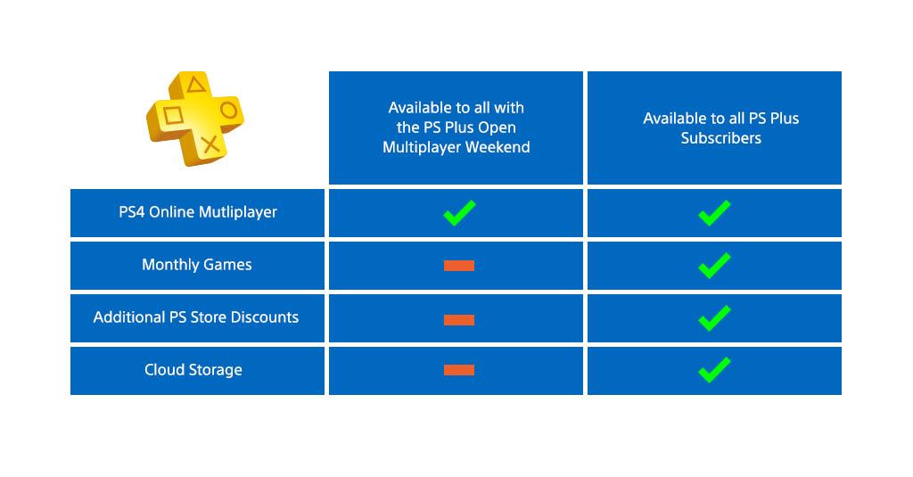 Zahrajte si o víkendu na PS4 multiplayer zdarma 100718