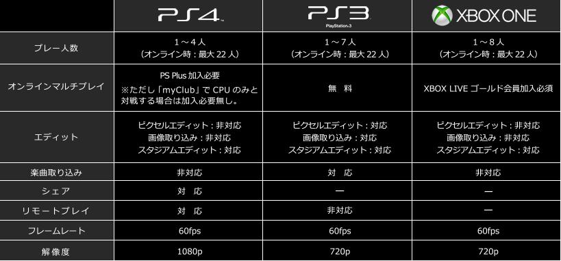 Xbox One verze PES 2015 jenom v 720p 100948