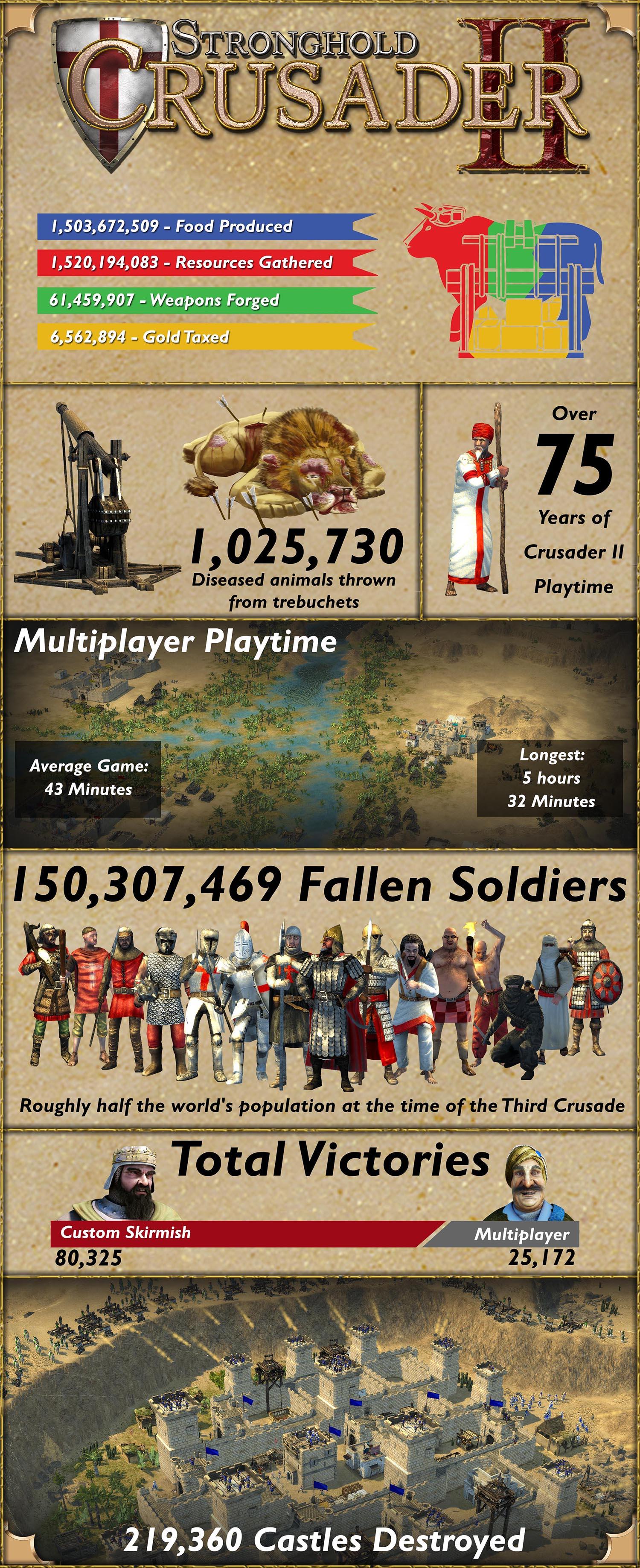Infografika ze Stronghold Crusader 2 101243