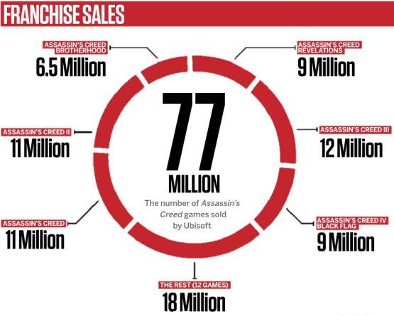 Série Assassin's Creed má na kontě 77 milionů prodaných kusů 101557
