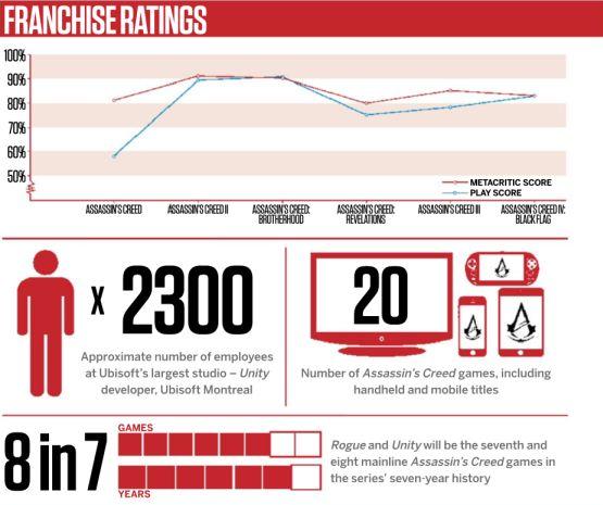 Série Assassin's Creed má na kontě 77 milionů prodaných kusů 101558