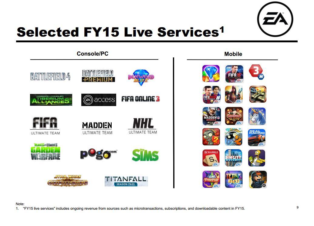Jak se dařilo Sony, Ubisoftu, EA a Take-Two? 101823