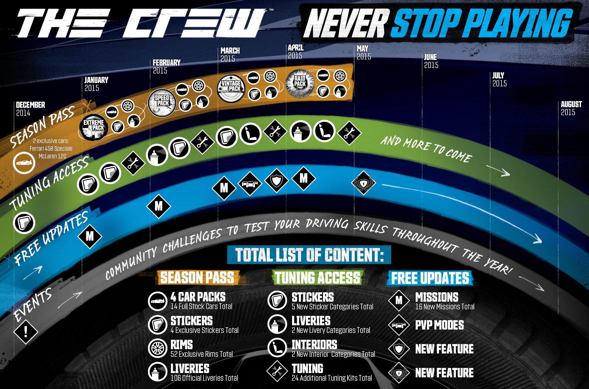 The Crew bude postupně rozšiřováno o placený obsah 102099