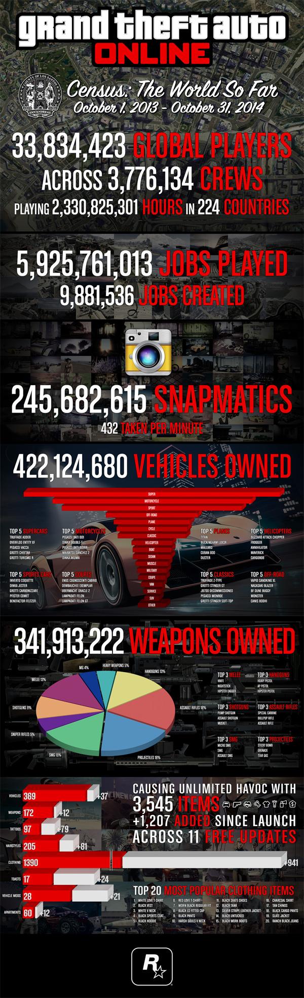 Infografika z GTA Online 102454