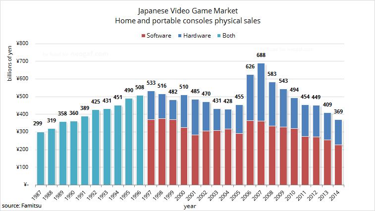 V Japonsku se prodávají konzole nejhůře za posledních 24 let 104360