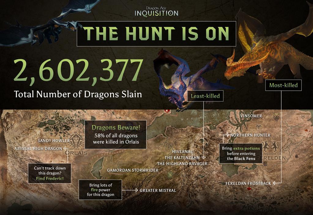 Hráči v Dragon Age: Inquisition zabili 2,6 milionů draků 104608
