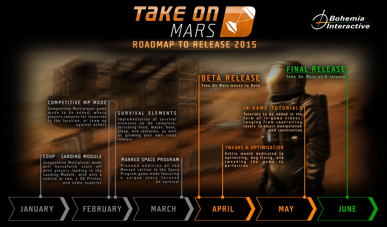 Finální verze Take On Mars se dočkáme v červnu 105147