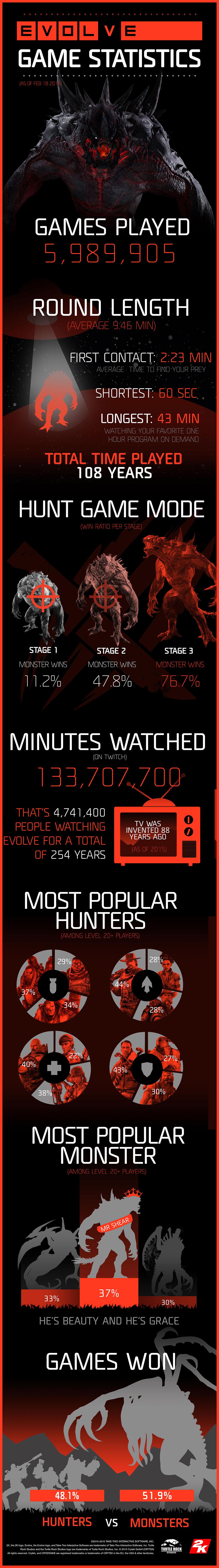 Skoro 6 milionů bitev proběhlo v Evolve 106177