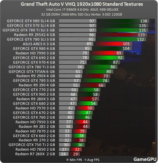 Jak je na tom optimalizace Grand Theft Auto V? 107974