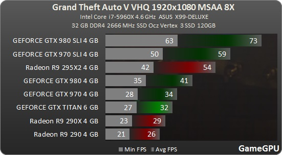Jak je na tom optimalizace Grand Theft Auto V? 107976