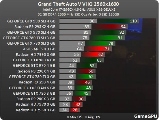 Jak je na tom optimalizace Grand Theft Auto V? 107977