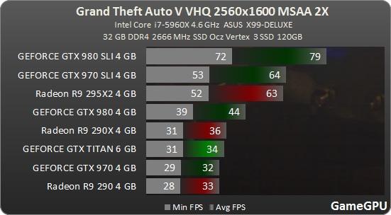 Jak je na tom optimalizace Grand Theft Auto V? 107978