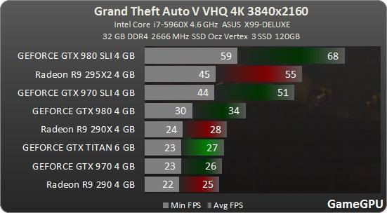 Jak je na tom optimalizace Grand Theft Auto V? 107979