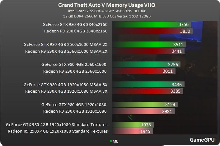 Jak je na tom optimalizace Grand Theft Auto V? 107980
