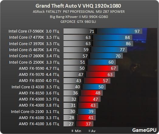 Jak je na tom optimalizace Grand Theft Auto V? 107981