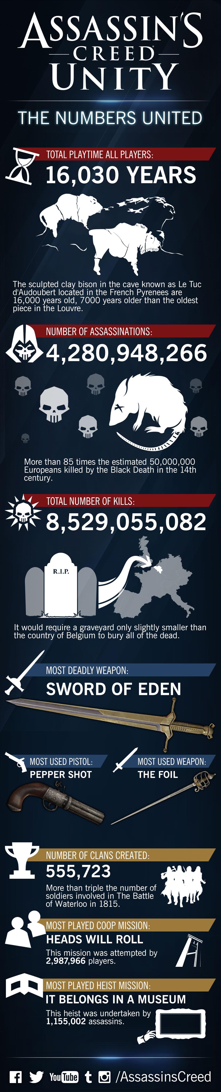 Infografika z Assassin's Creed: Unity ukazuje zajímavé statistiky 109293