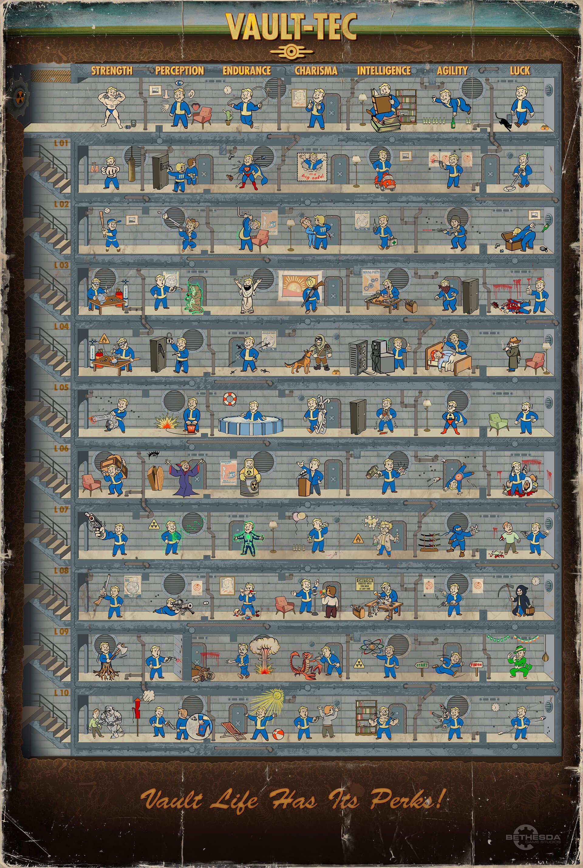 Mapa vtipných falloutovských perků k předobjednávce Falloutu 4 114506