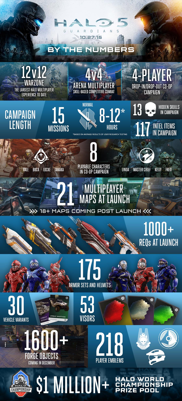 Co vše nabídne Halo 5: Guardians? 114642
