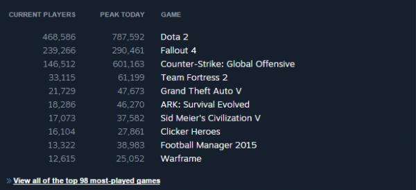 PC verzi Falloutu 4 v prvních hodinách hrálo společně přes 290 tisíc hráčů 116057