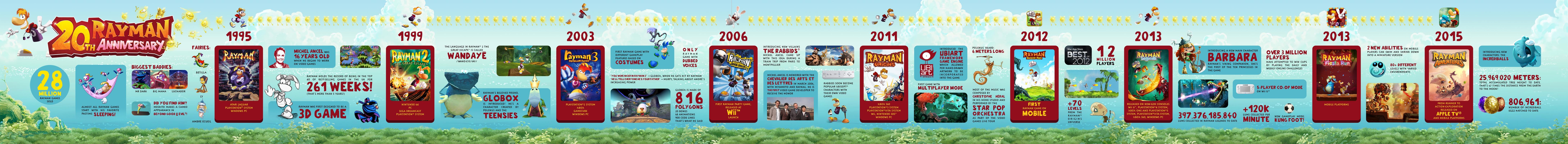 Rayman slaví 20 let. Připomeňte si v infografice historii značky 116394