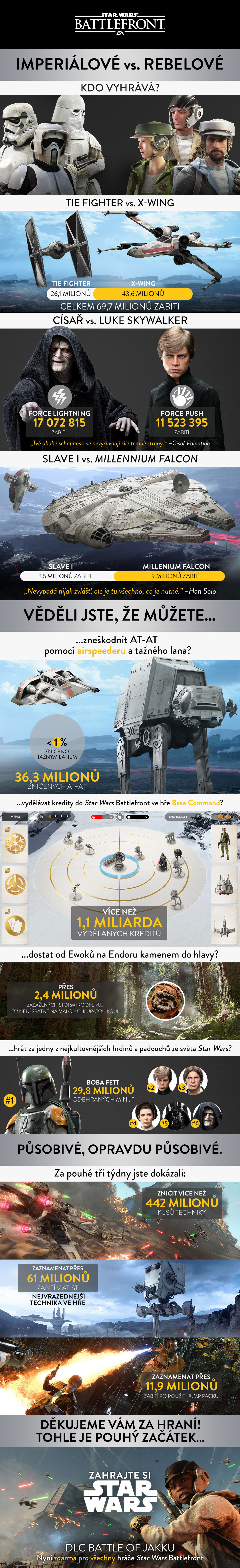 Hráči ve Star Wars: Battlefront zničili už 442 milionů kusů techniky 117137