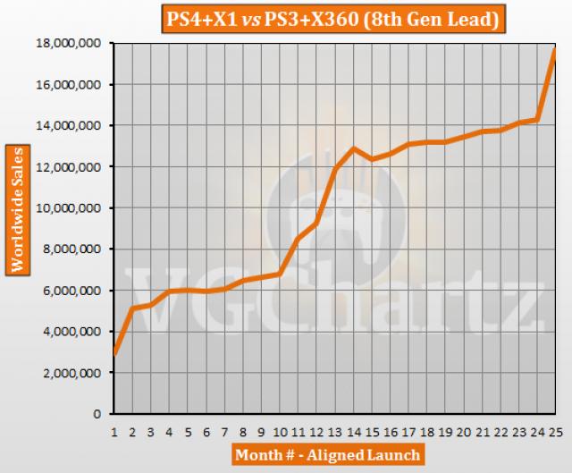 Konzole PS4 a Xbox One se prodávají rychleji, než jejich předchůdci 117299