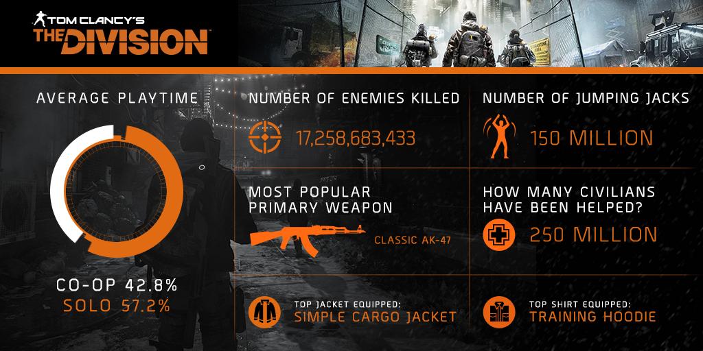 Už zítra nová invaze v The Division 122258