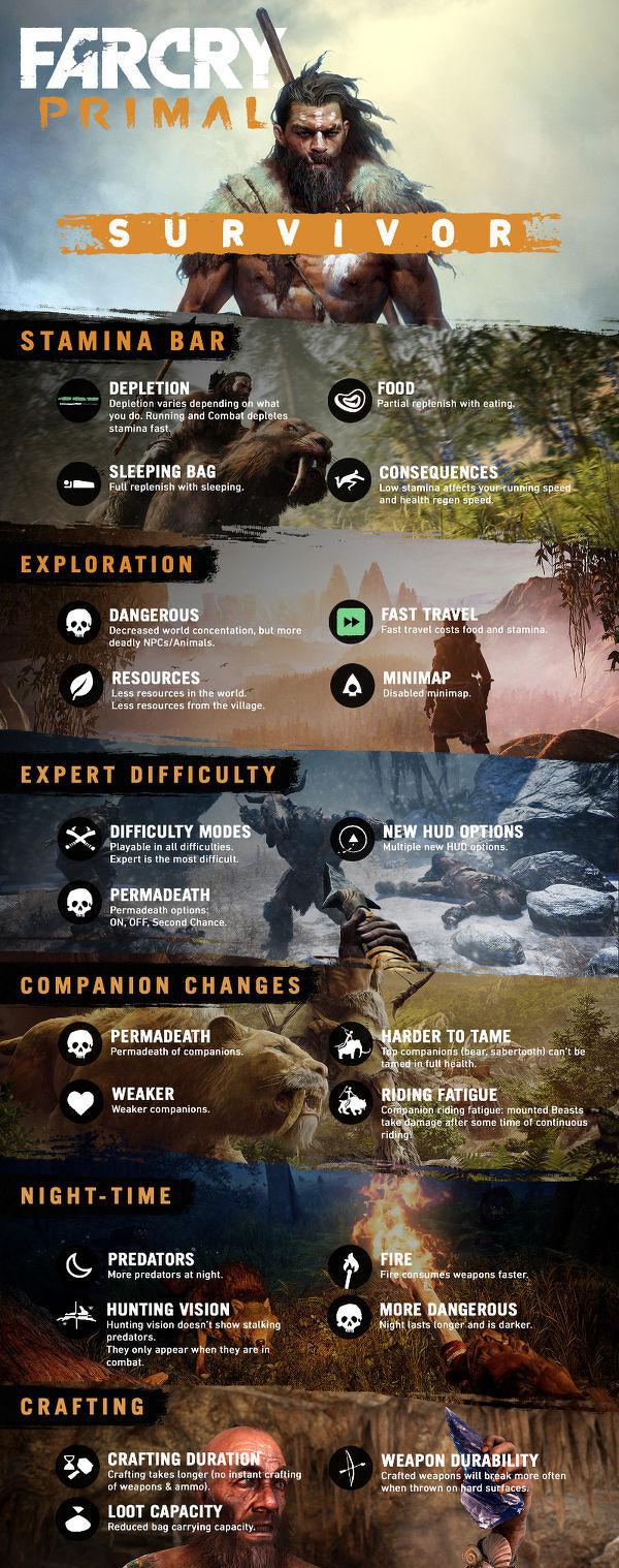 Far Cry Primal dostalo survival mód a 4K textury 122366