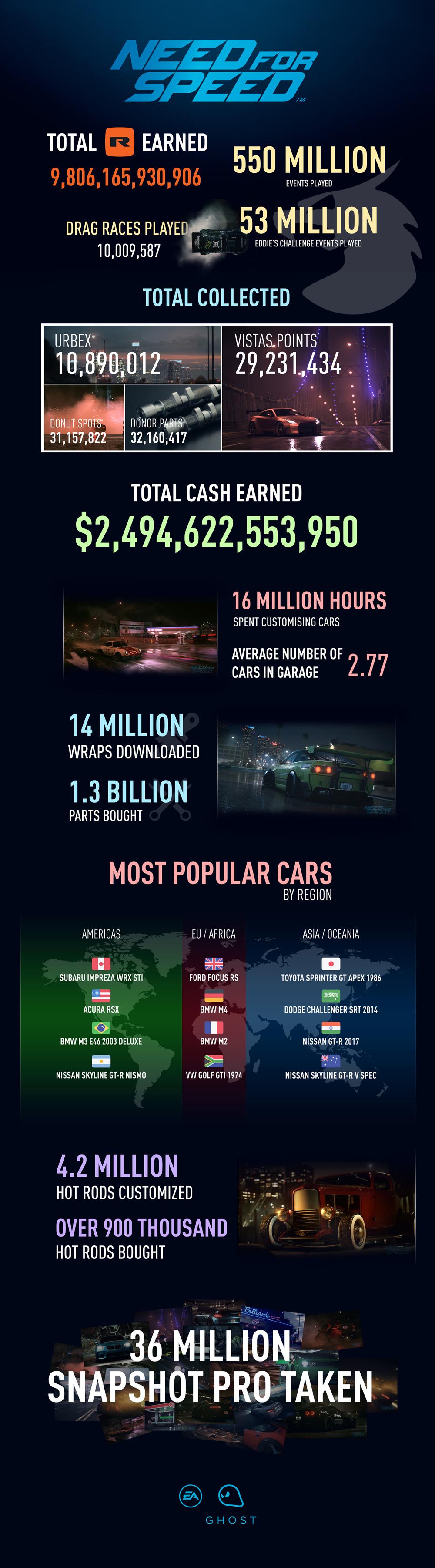 Nové Need for Speed letos nevyjde 123746