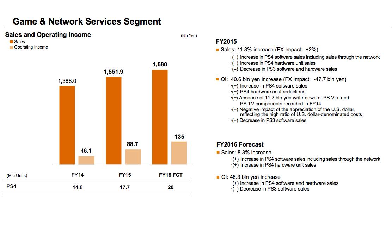 Sony očekává dalších 20 milionů prodaných kusů PS4 124191