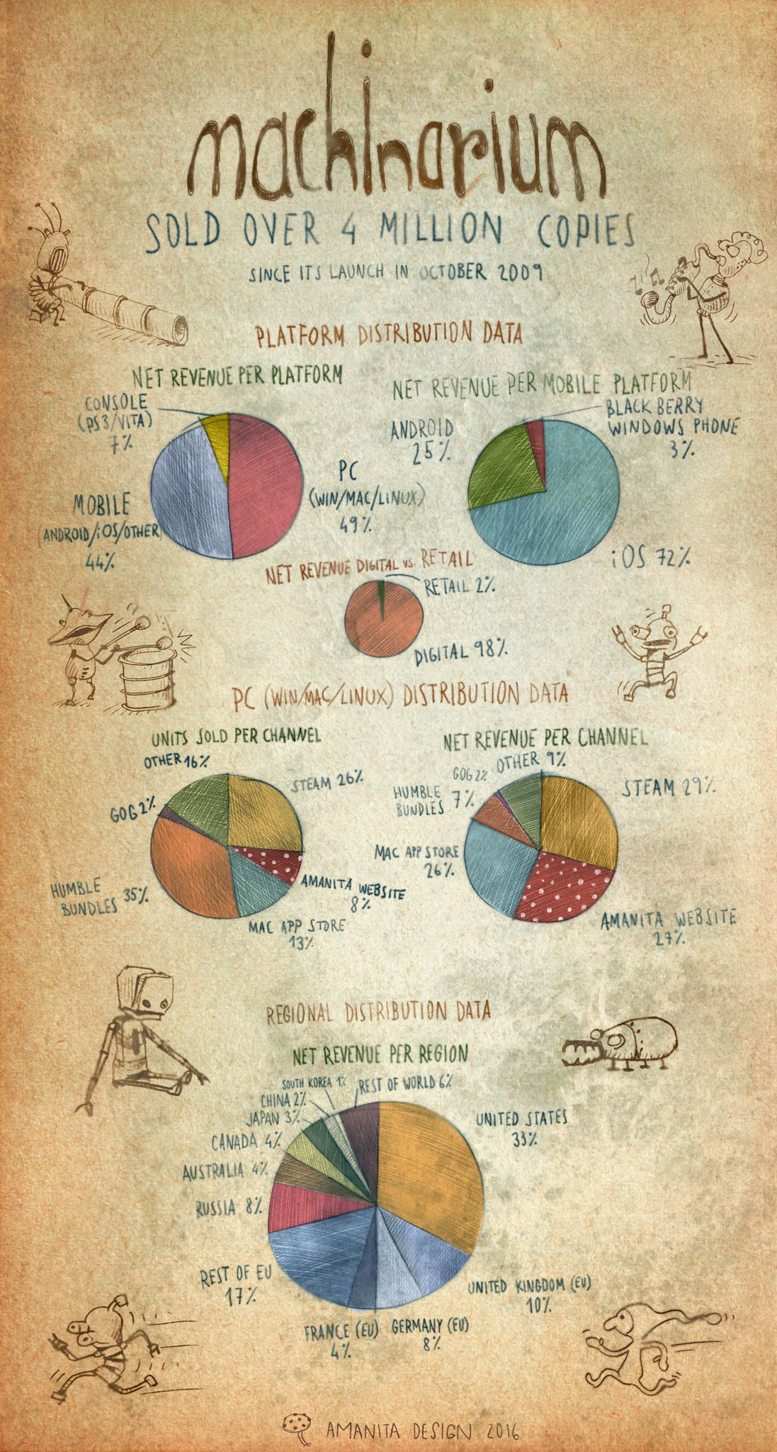 Machinarium má na kontě přes 4 miliony prodaných kopií 127053