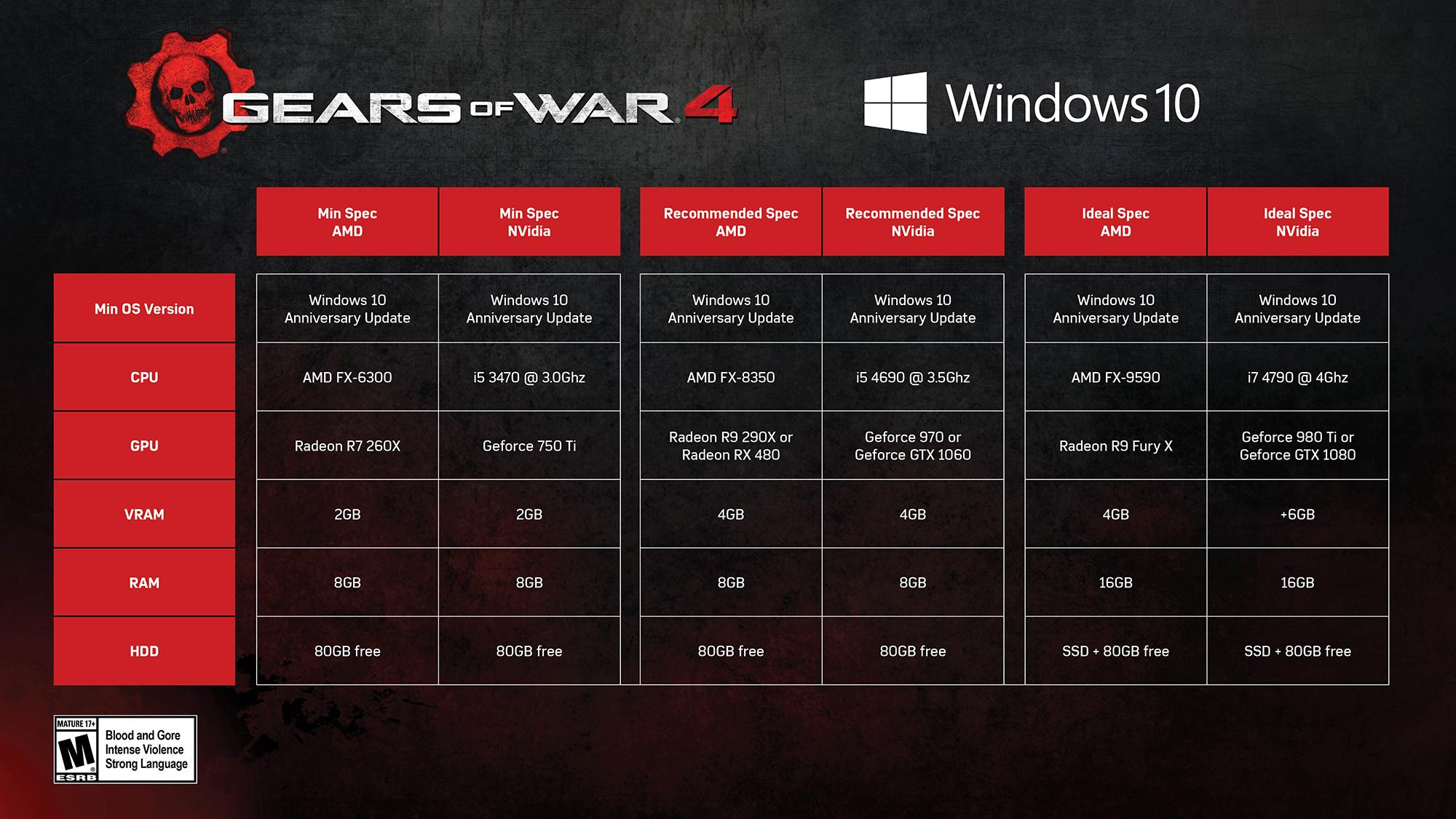 Windows 10 verze Gears of War 4 žádá 80 GB volného místa na disku 128651