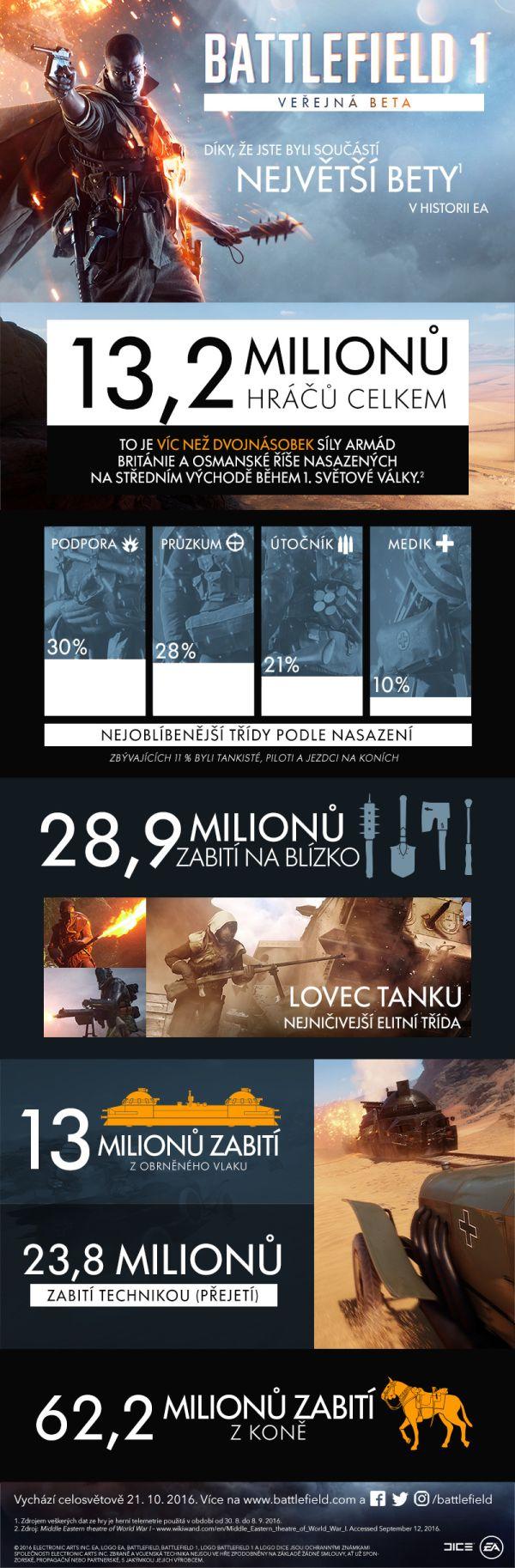 13,2 milionů hráčů si zahrálo betu Battlefieldu 1 130736