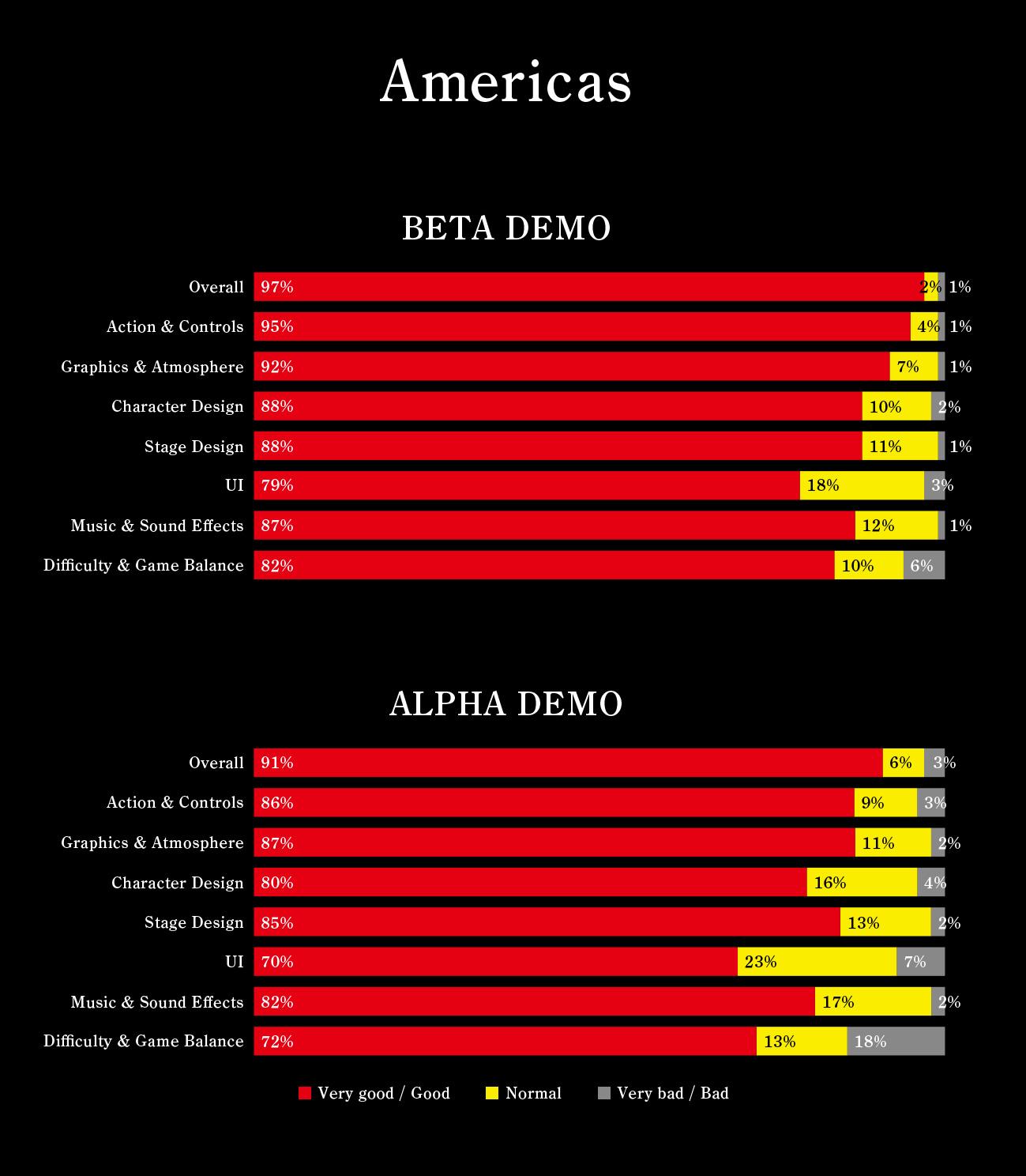 NiOh - výsledky průzkumu z beta dema 130914