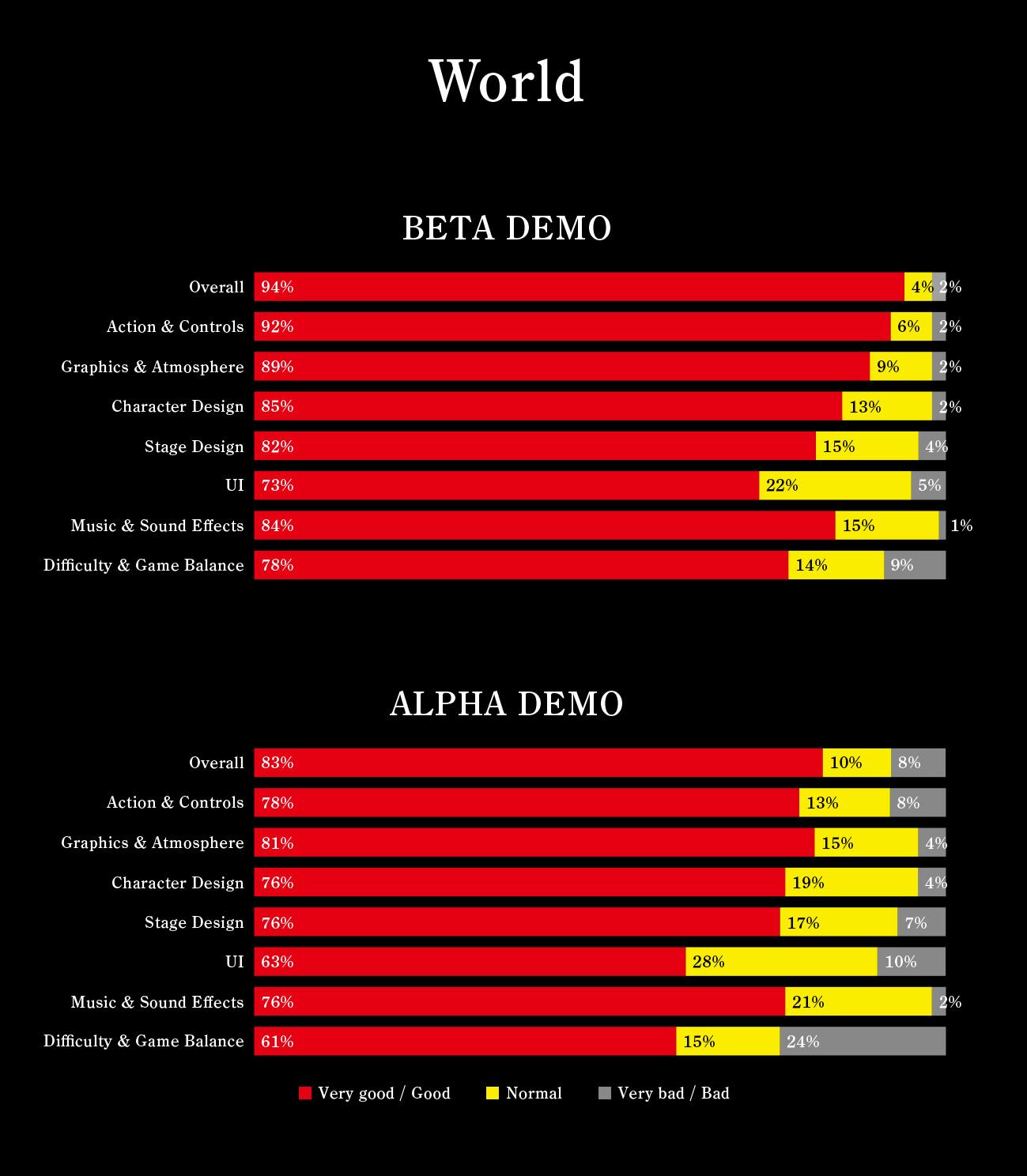 NiOh - výsledky průzkumu z beta dema 130916