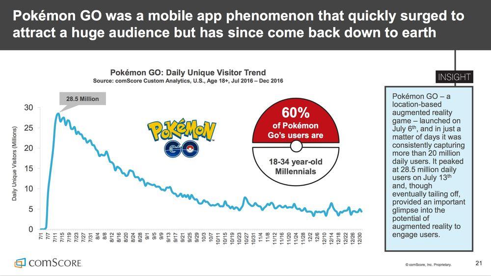 Bublina splaskla, hra Pokémon Go přišla o 80 procent hráčů 141491