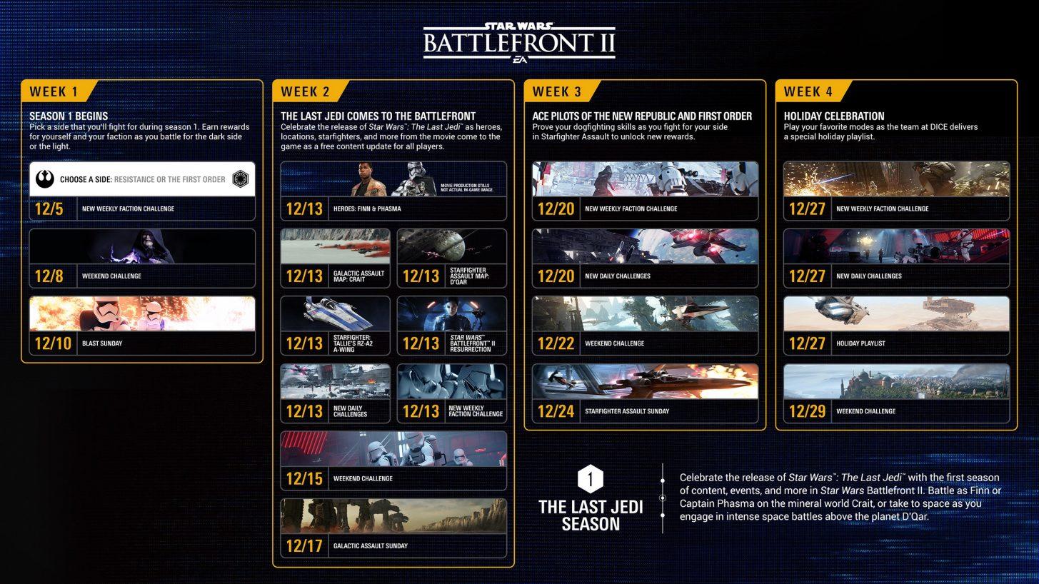 První várka bezplatného dodatečného obsahu Star Wars: Battlefrontu 2 dorazí 13. prosince 152492
