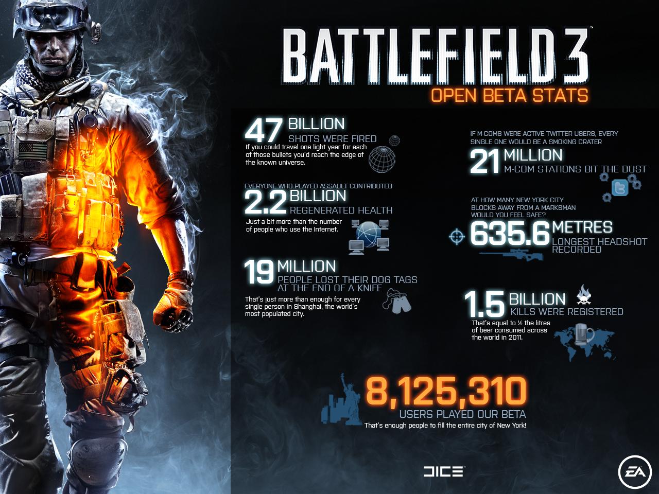 Beta Battlefield 3 přilákala 8 milionů hráčů 53673