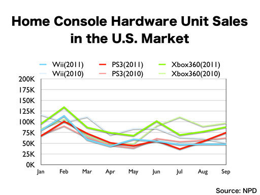 V Evropě je nejprodávanější platformou PS3 54532