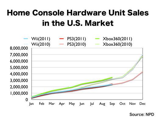 V Evropě je nejprodávanější platformou PS3 54533