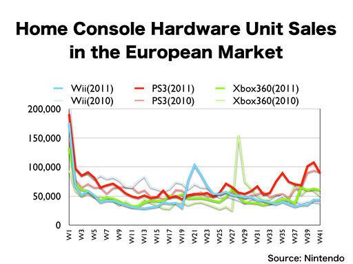 V Evropě je nejprodávanější platformou PS3 54534