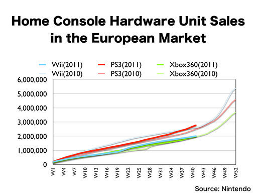 V Evropě je nejprodávanější platformou PS3 54535