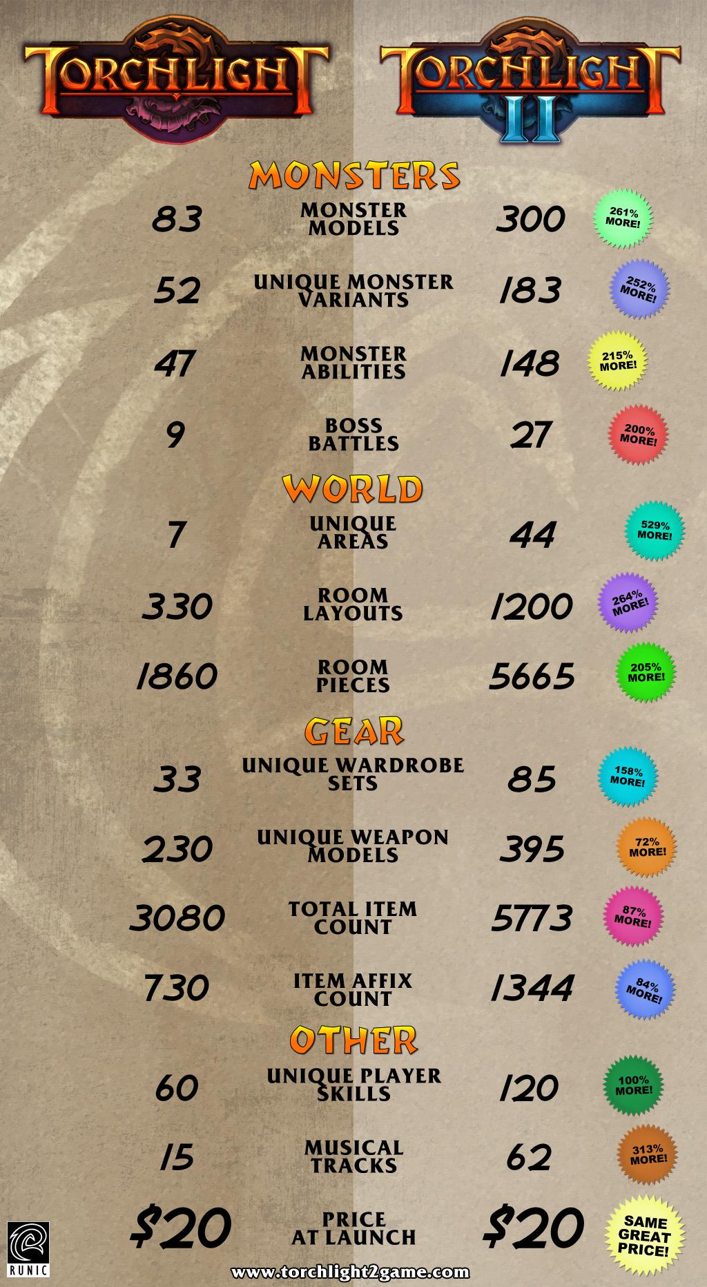 Torchlight 2 je čtyřikrát větší než první díl 68321
