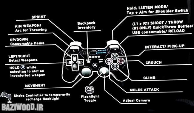 Zing briefing - nastudujte ovládání The Last of Us, nová Forza, patch pro Metro 81970
