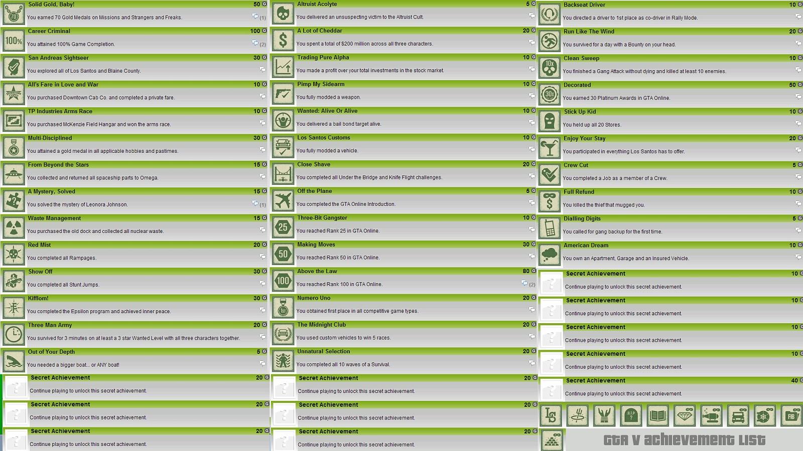 Uniklé achievementy GTA V prozrazují zajímavé maličkosti 86230