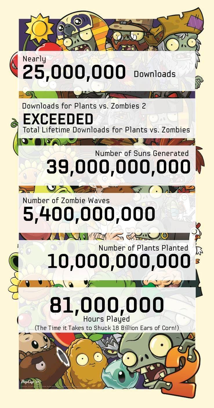 Plants vs. Zombies 2 je regulérním megahitem 86989