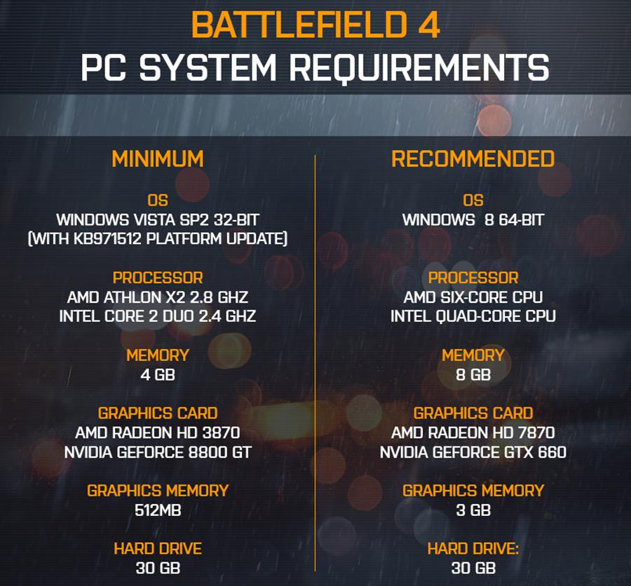 Oficiální hardwarové požadavky Battlefieldu 4 87481