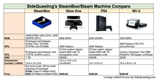 Jak na tom bude SteamBox ve srovnání s next-gen konzolemi? 88516