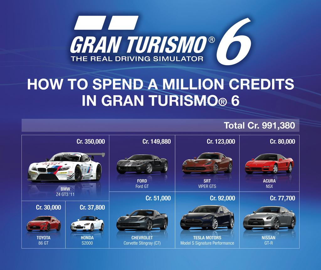 Gran Turismo 6 bude mít mikrotransakce od stovky do tisícovky 90076