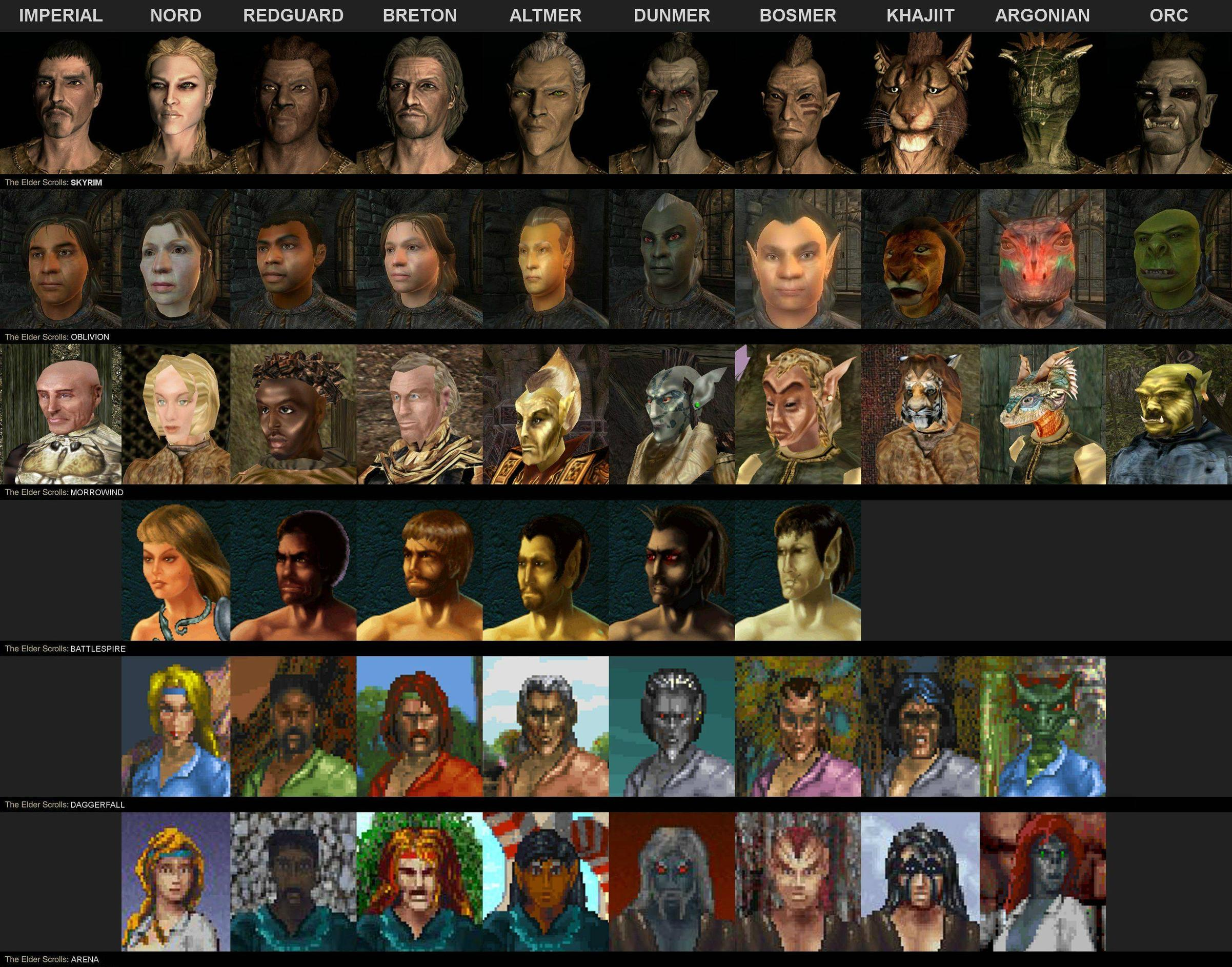 Evoluce ras v sérii Elder Scrolls 90480